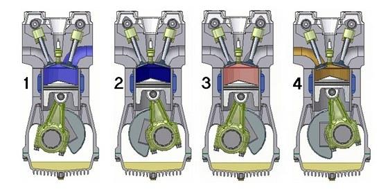 Princip čtyřtaktního motoru
