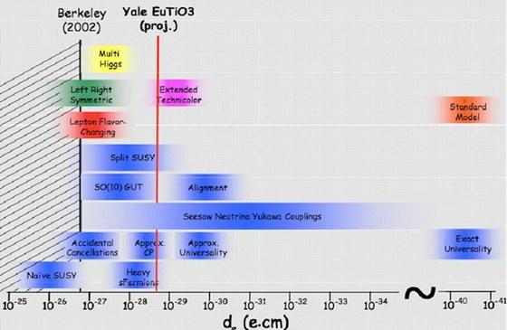 Přehled některých fyzikálních teorií a jimi předpokládaných hodnot dipólového momentu elektronu. Ty ve šrafované oblasti jsou špatné, měření je vyvrátila. Čeští vědci s kolegy chtějí přesnost měření posunout k červené linii.