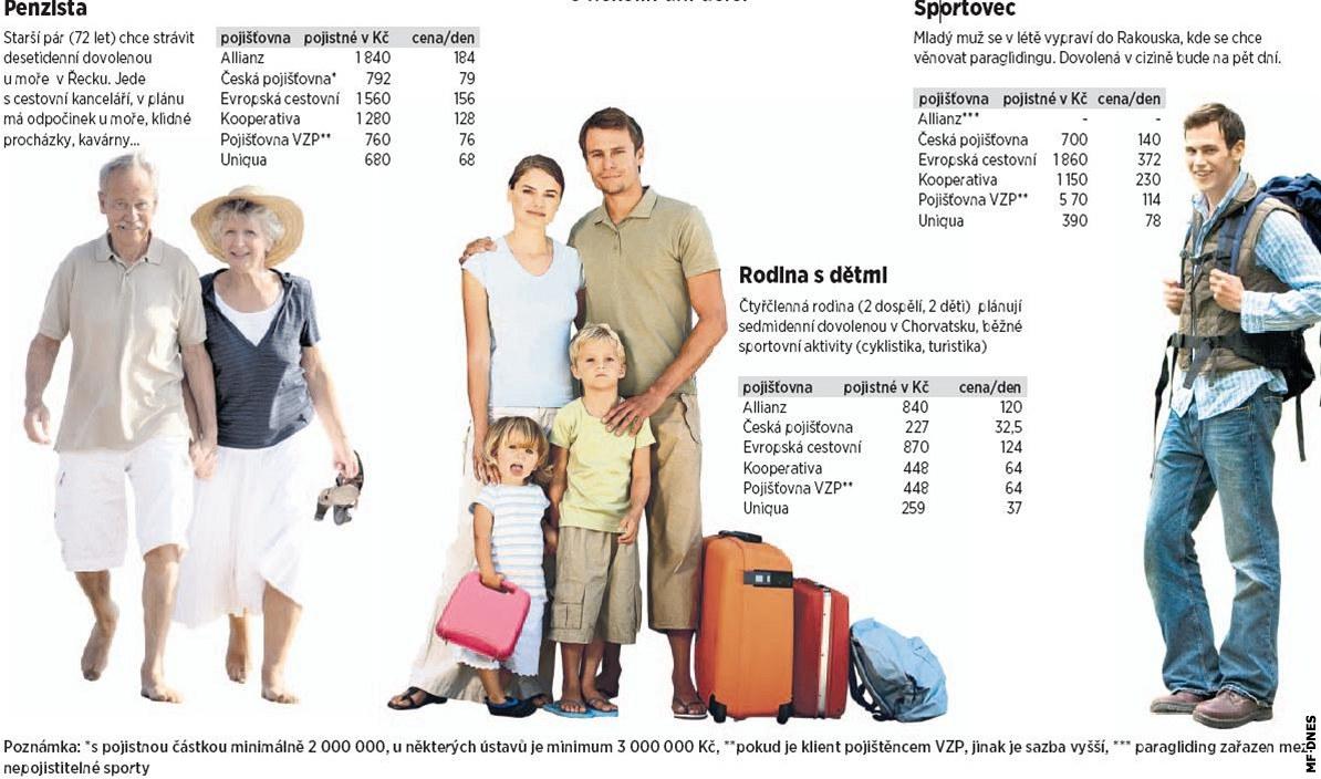 Po Evrope Staci Karta Pojistence Cestovni Pojisteni Kryje Vic Rizik