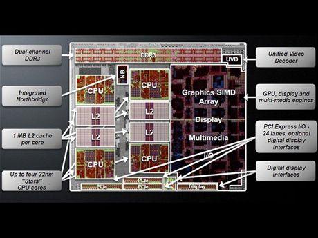 Architektura AMD Llano