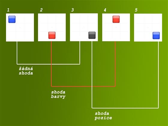 Princip testu n-back: úkolem testovaného subjektu je odhalit v sekvenci obrazců