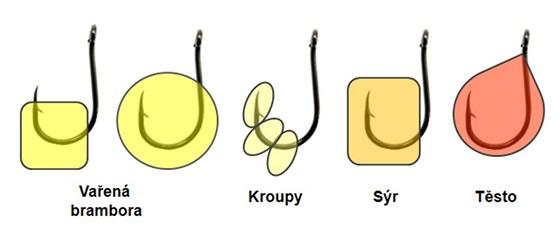 Umístění na háček u jednotlivých typů nástrah