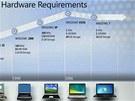Graf vývoje hardwarových nároků Windows