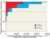 Hloubka kontaminace radioaktivními prvky podle měření japonských vědců