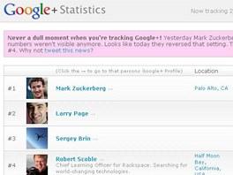 Nejpopulárnější uživatelé sítě Google+
