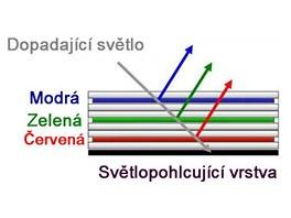 Schéma barevného ChLCD displeje od Fujitsu pro čtečku FLEPia