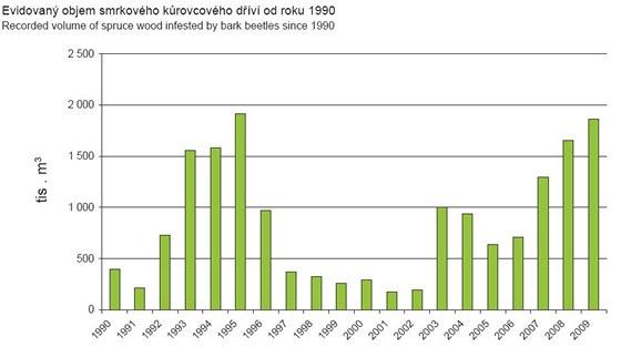 Evidovaný objem smrkového kůrovcového dříví  od roku 1990 do roku 2009