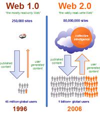 Web 1.0 a Web 2.0 - zjednodušené populární nálepky vysvětlující