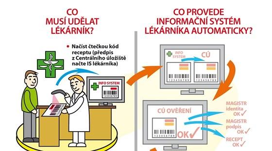 Schéma použití elektronického receptu