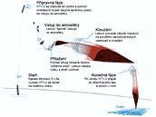 Schéma druhého zkušebního letu letu HTV-2