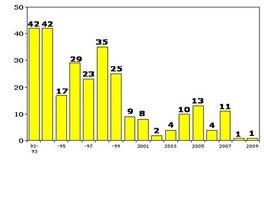 Statistika vražd v amerických školách
