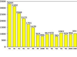Statistika násilí způsobeného dětmi