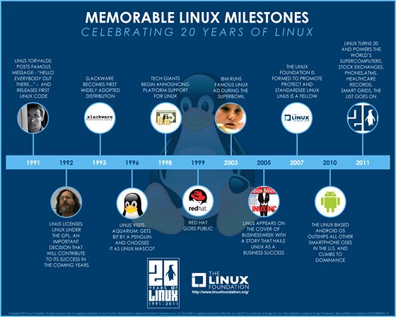 20 let Linuxu