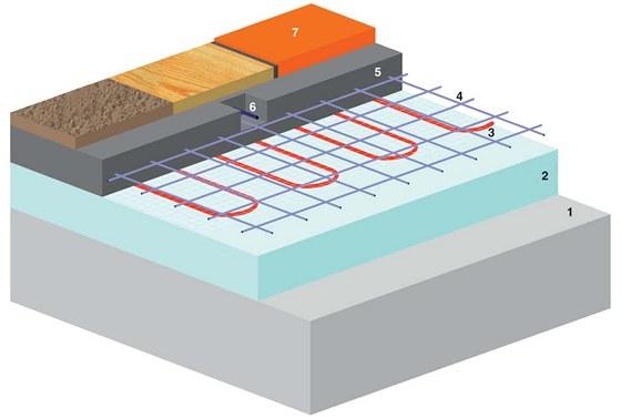 Sch�ma podlahov�to topen�: 1 podklad (betonov� deska) , 2 tepeln� izolace,