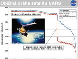 Oběžná dráha satelitu UARS