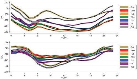 Výky pozitivních (nahoře) negativních emocí na Twitteru během dní v týdnu podle