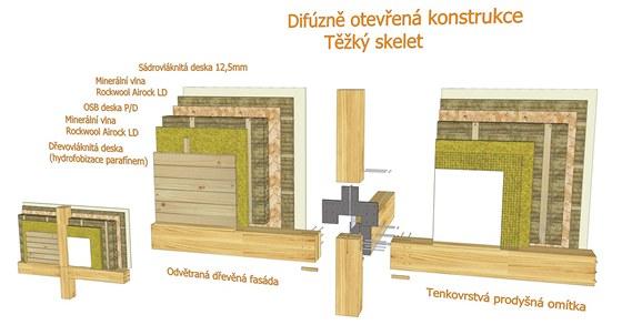 Ukázka řešení difuzně otevřené obvodové stěny se zabudovaným pohledovým