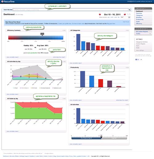 Úvodní přehled (Dashboard) programu RescueTime.com ukazuje všechny statistiky