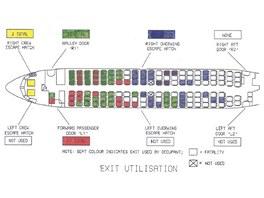 Letecké katastrofy - použité východy podle zprávy o letu British Airtours číslo