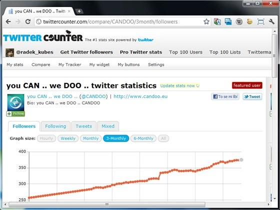 Twitter Counter zobrazí nejen statistiku vašeho Twitter účtu, ale umí ji také