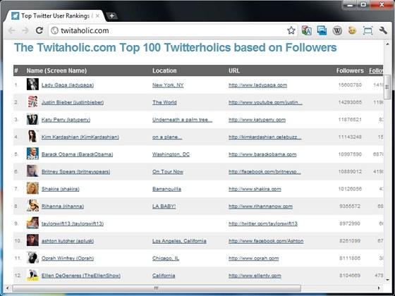 Server Twitaholic nabídne přehled Twitter účtů s největším počtem followerů