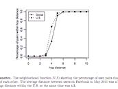 Průměrná vzdálenost v rámci Facebooku byla v květnu 2011 pouhých 4,7