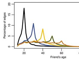 Počet přátel podle věku (pro různé věkové skupiny)