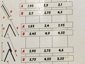 Orientační tabulka dosahu ze žebříku vzhledem k jeho délce