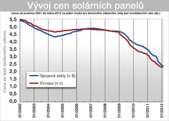 V�voj cen sol�rn�ch panel�