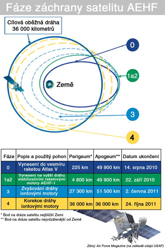 Fáze záchrany satelitu AEHF