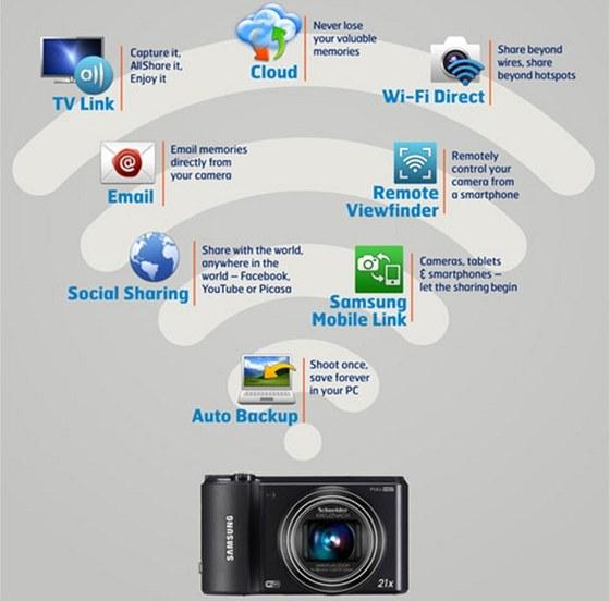 Možnosti fotoaparátů Samsung s podporou wi-fi