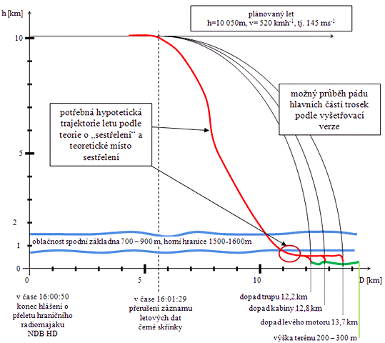 Graf pravd�podobn� trajektorie dopadu trosek letadla YU-AHT (�ern�) a