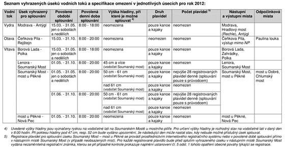 Pravidla splouvání v NP Šumava pro rok 2012