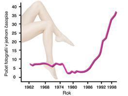 Jak se měnil průměrný počet fotografií nohou v jednom čísle pánských časopisu v