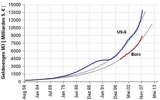 Graf: R�st pen�n� z�soby (M3) po exponenci�le.
