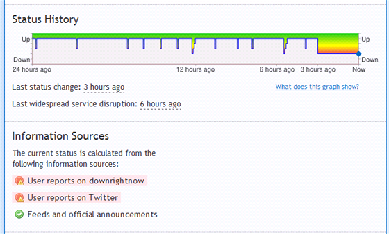 Server Downrightnow.com monitoruje výpadek webových služeb, využívá ke kontrole
