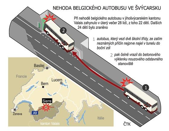 Nehoda belgick�ho autobusu ve �v�carsku. Ilustra�n� sch�ma