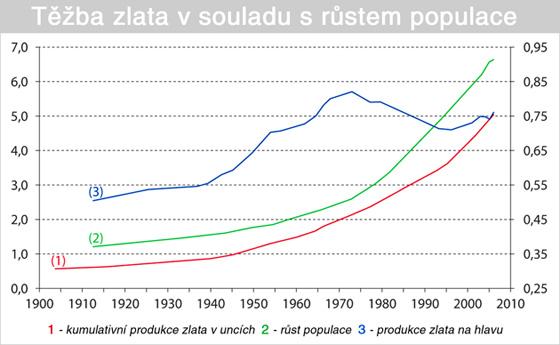 Těžba zlata v souladu s růstem populace