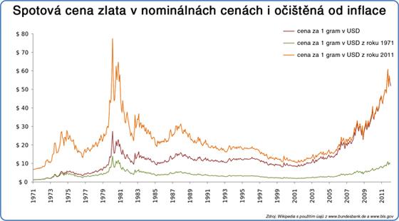 Spotová cena zlata v nominálnách cenách i očištěná od inflace
