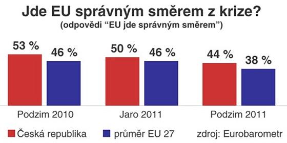 GRAF: Postupem času klesá v Česku důvěra ve správnost řešení ekonomické krize v