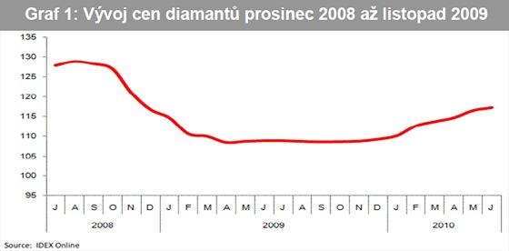 Vývoj cen diamantů prosinec 2008 až listopad 2009