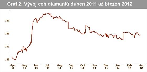 Vývoj cen diamantů duben 2011 až březen 2012