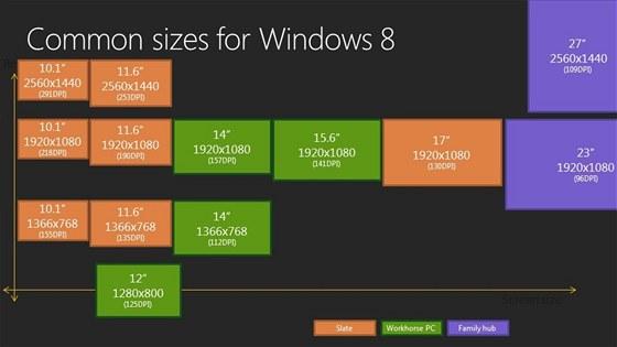 Jaká rozlišení budou zvládat nová Windows 8