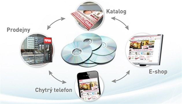 Prodej CD a DVD systémem multichannel