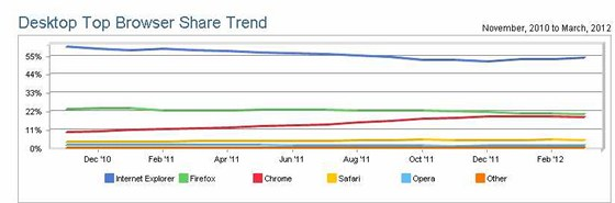 Podíl prohlížečů v oblasti desktopových systémů podle statistik Net Applications