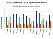 Mapka výskytu pozitivních klíšťat (na borelie, virus klíšťové encefalitidy a