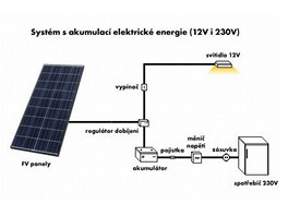 Schéma solárního systému pro 12 i 230 V
