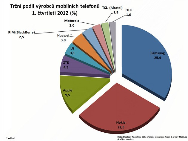 Finann&#237; v&#253;sledky v&#253;robc mobiln&#237;ch telefon