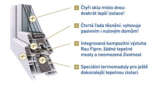 Okno SULKO Profi+ dosahuje rekordního součinu prostupu tepla.
