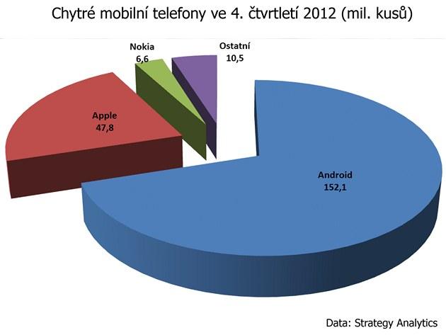 Rozd�lení trhu s chytrými telefony ve �tvrtém �tvrtletí 2012